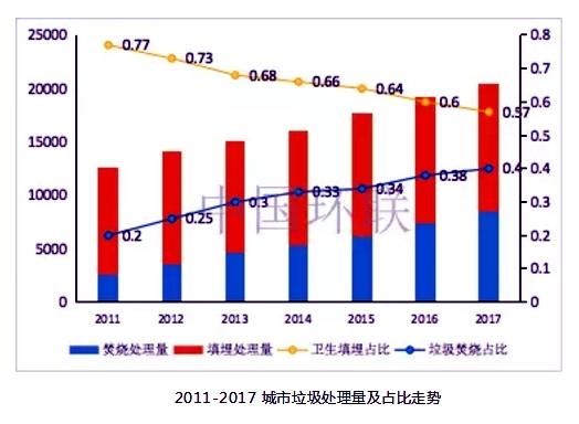 2011-2017城市垃圾处理量及占比走势。资料来源:中国环联
